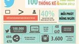 Phụ nữ dùng Facebook nhiều gấp rưỡi nam giới