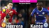 Ander Herrera bây giờ giỏi ngang với N'Golo Kante