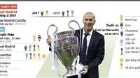 18 tháng 5 danh hiệu, Zidane có phải HLV xuất sắc nhất lịch sử?