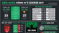 Điểm nhấn vòng 14 V-League: Anh Hùng, Hải Phòng và bộ phim 'thích thì đốt'