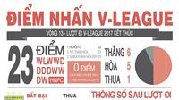 Hà Nội FC vô địch lượt đi, HAGL tiến bộ và sự sa sút của những 'họng pháo'