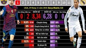 Từ những con số biết nói: Messi làm bẽ mặt Ronaldo!