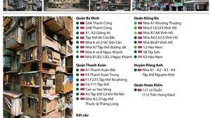 Hà Nội: 42 chung cư cũ ở tình trạng 'báo động'